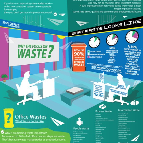 Lean Office Innovation Infographic