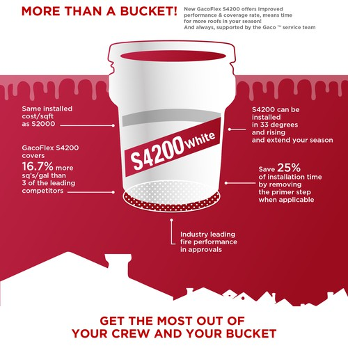 Infographic Roof Coating