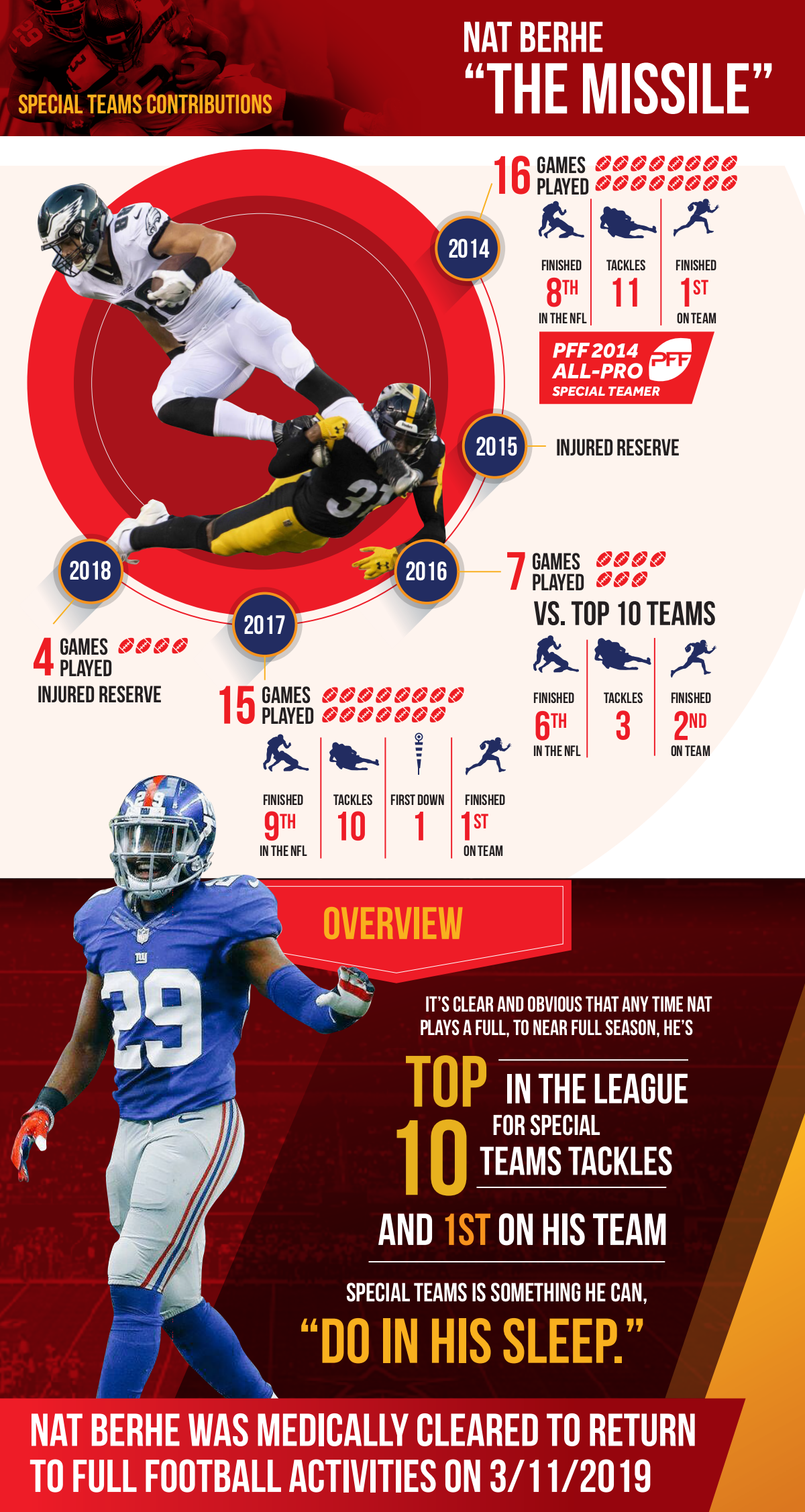 "NFL Player, Nat Berhe, ""Special Teams Demon"" Stat graphic"