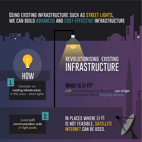 Infographic explaining the benefits of a new infrastructure concept