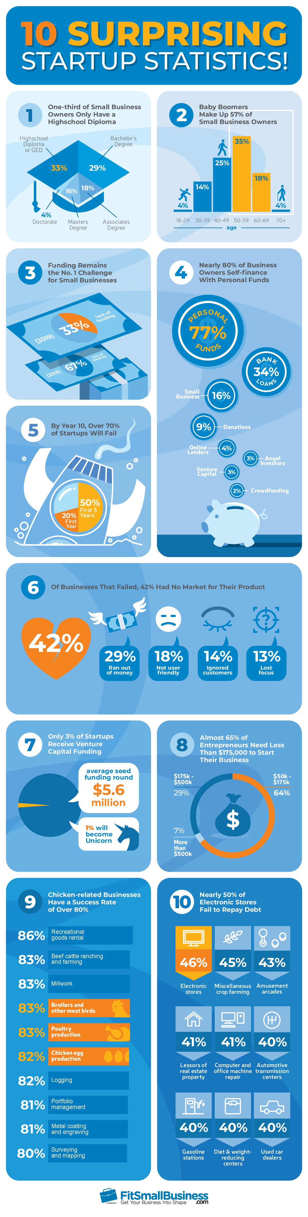Fit Small Business infographic design