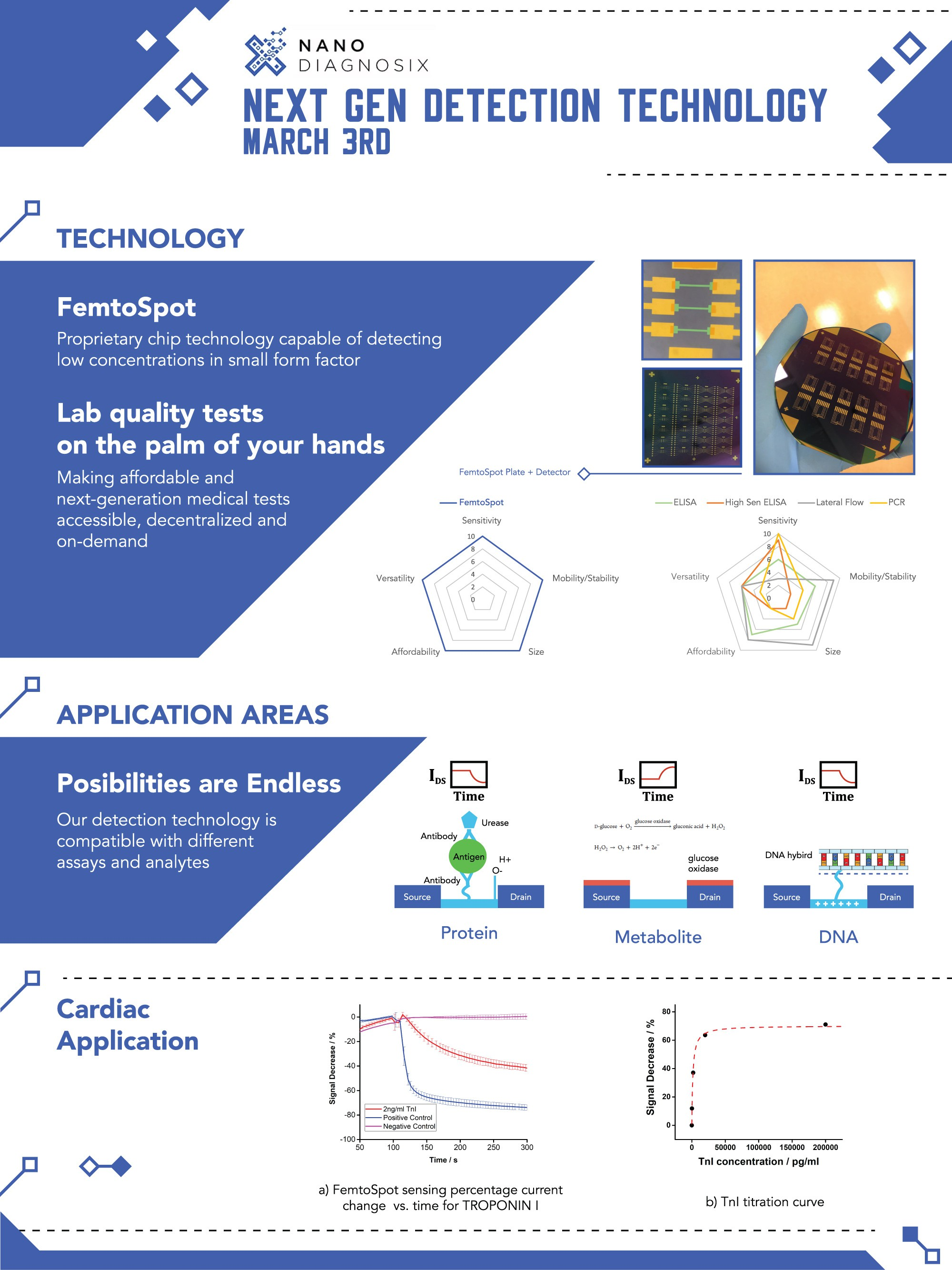 Create a poster for a biotechnology startup