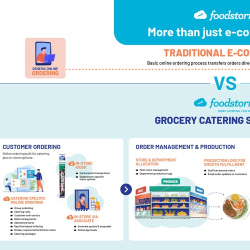 2nd Infographic for Foodstrom