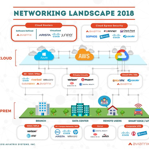 Networking Market Infographic