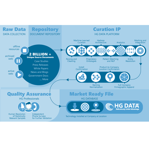 Workflow Infographic - How we build out Data Graphic