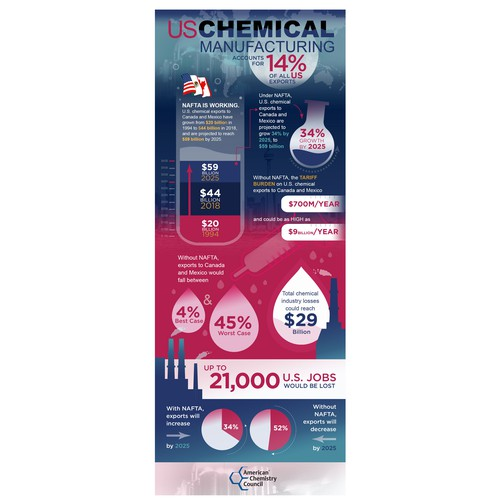 ACC-US Chemical Manufacturing