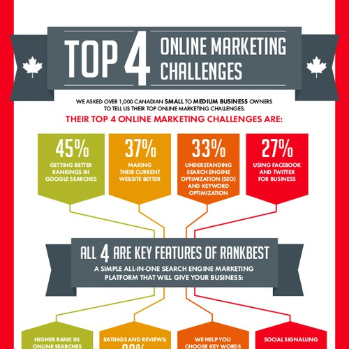 infographic for RankBest Powered by Profile Canada