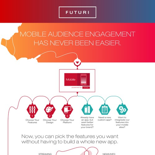 Futuri Mobile Infographic