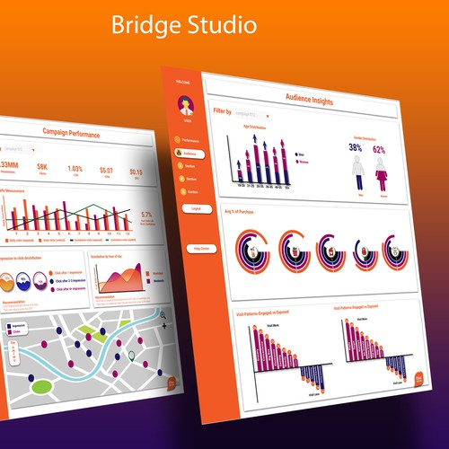 Analytics page design