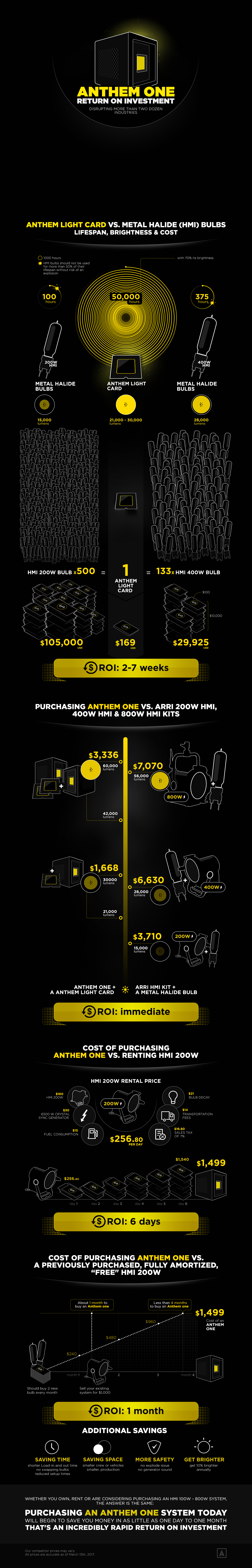 Anthem One Infograph - Return On Investment Visual Comparison