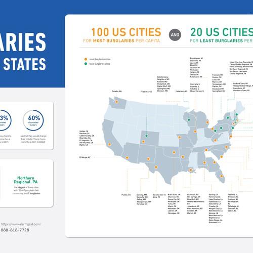 Burglaries In US Infographic Entry