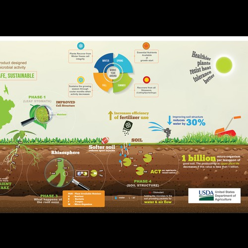 AgPro Systems Infographic Design