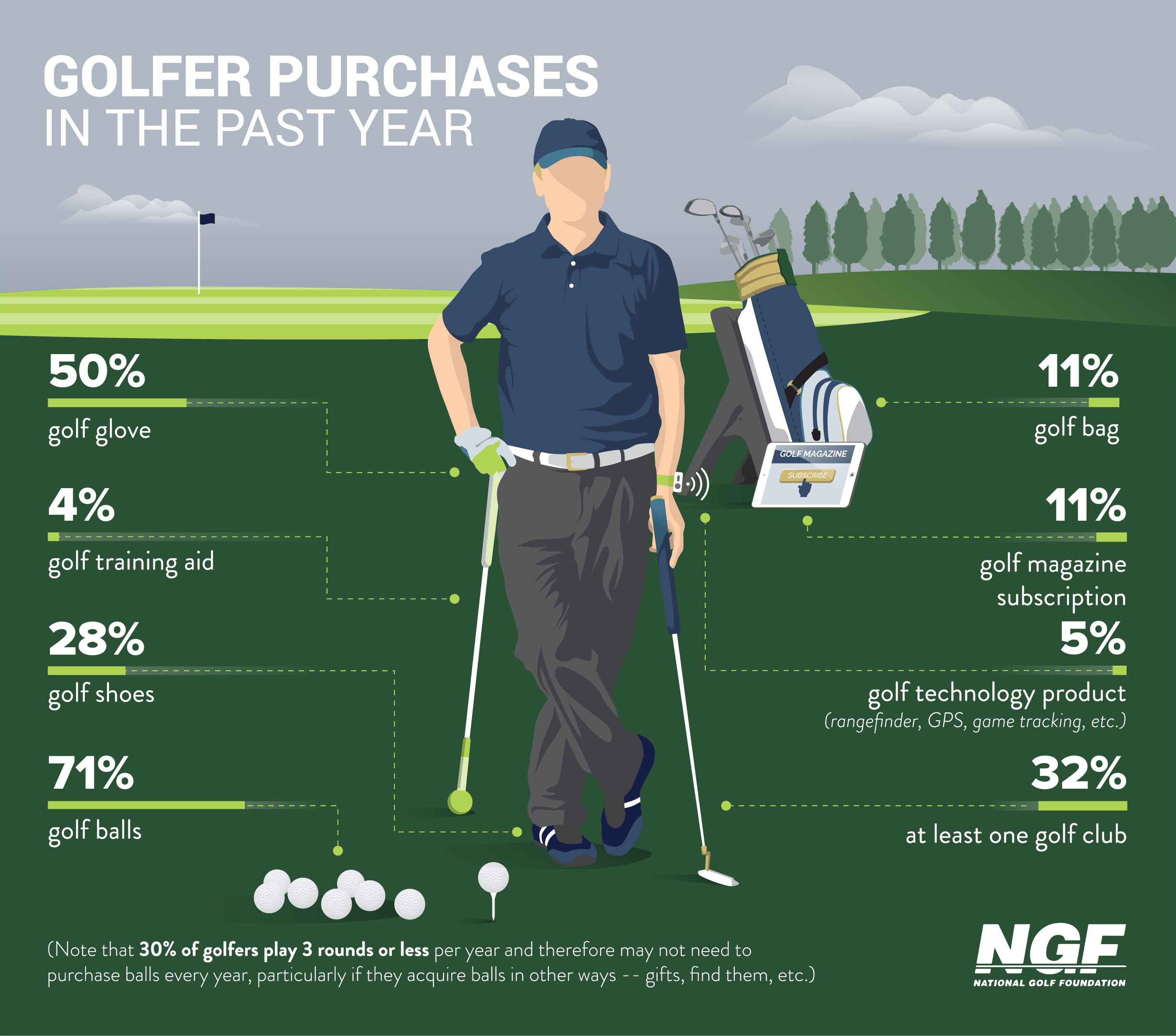 Golf industry health and vitality - equipment/accessory purchases