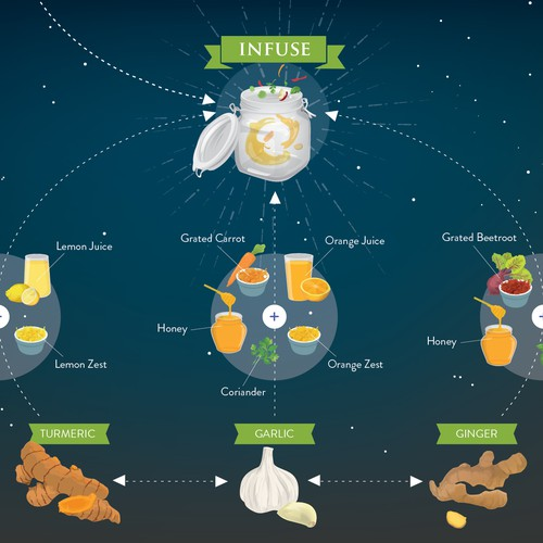 Natural Health Infuse & Blend Diagram
