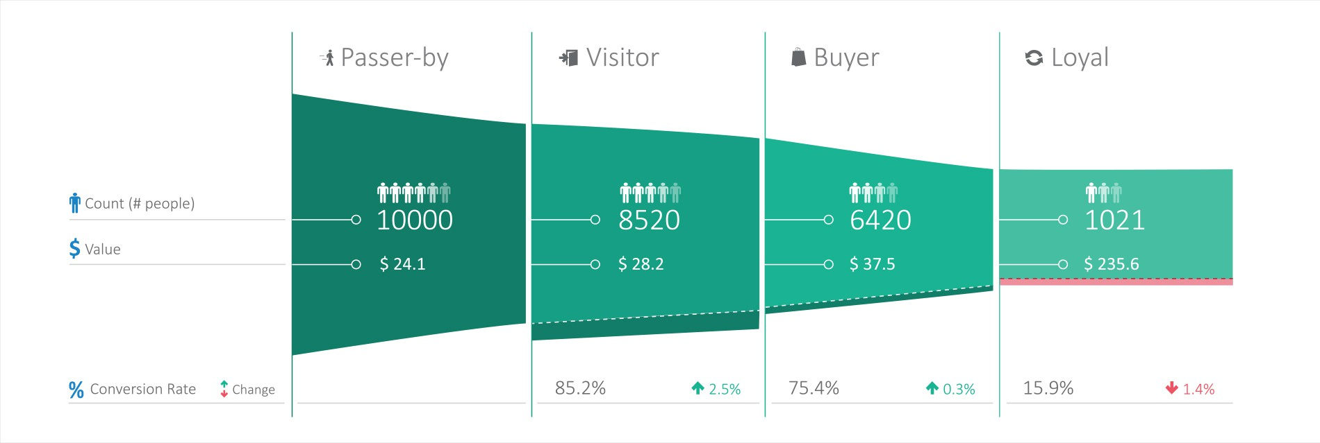 Startup needs Data Visualization of a Sales Funnel