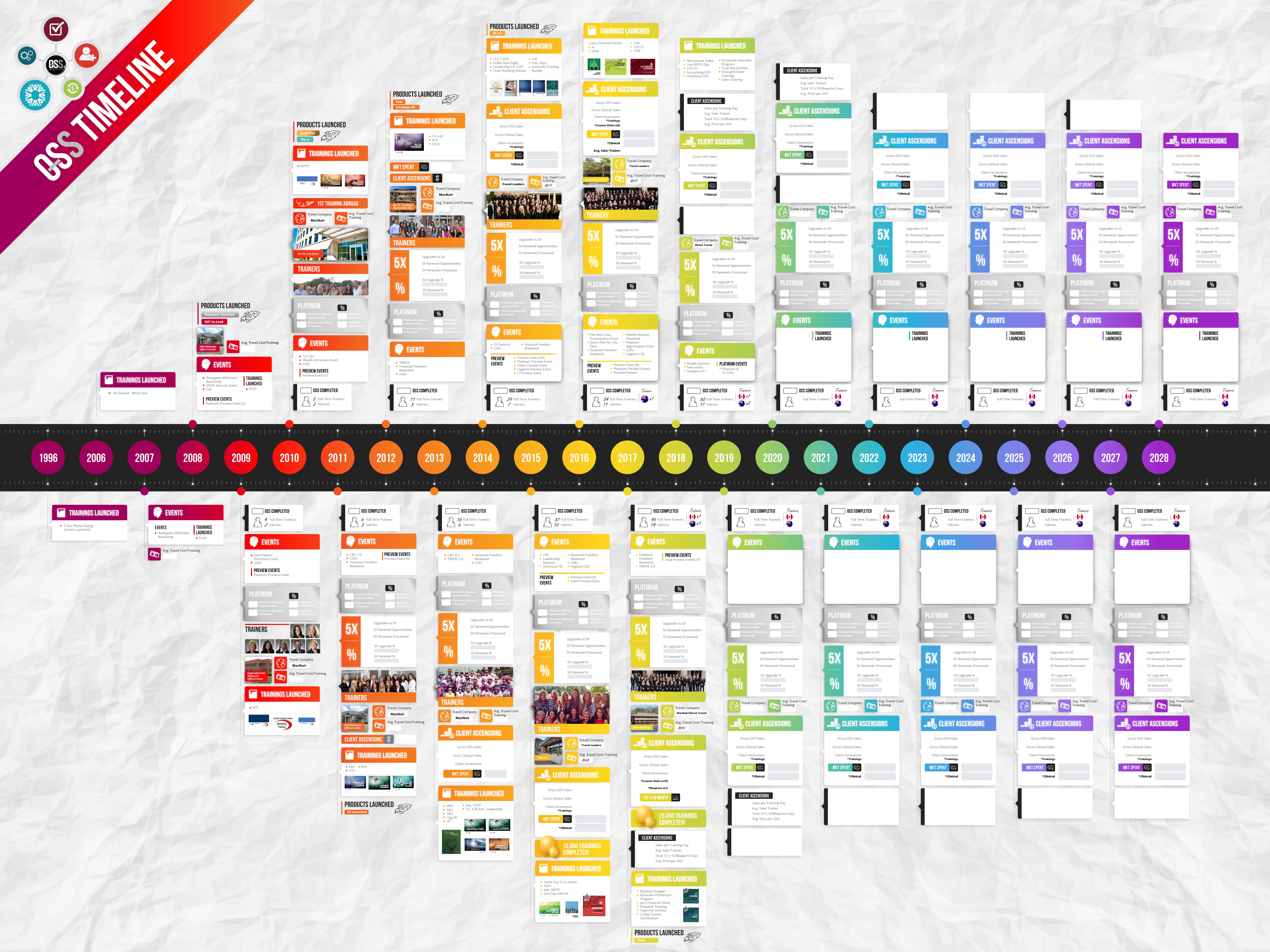 Colorful, tasteful infographic for training department timeline