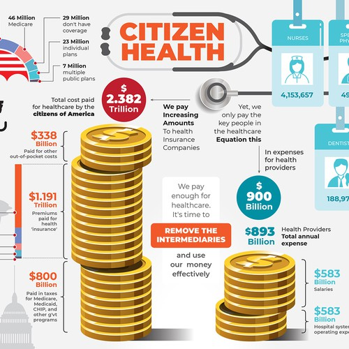 citizen health