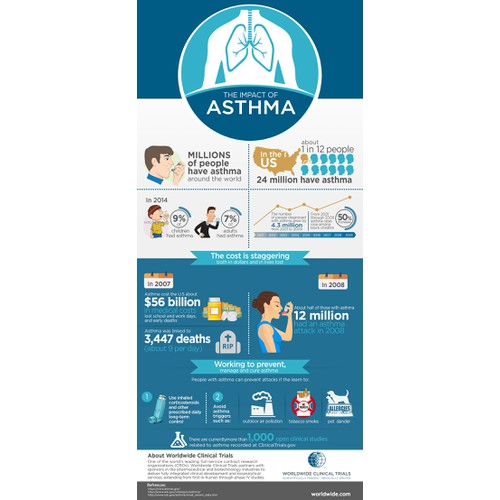 Asthma Infographics