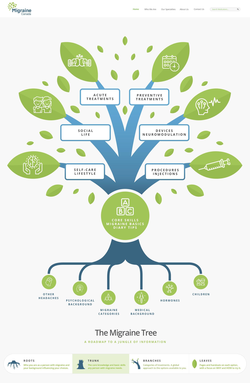 Design of The Migraine Tree - A new concept to represent the Migraine Body of Knowledge