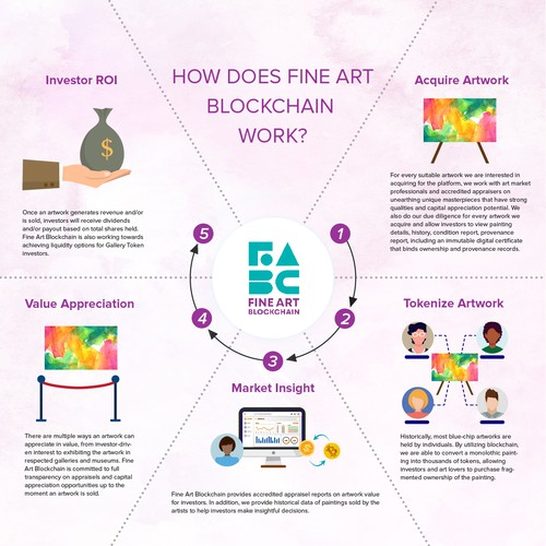 How does fine art blockchain work?