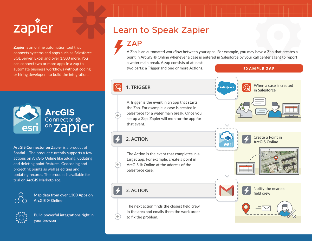 Creating a Brochure for Spatial+ and the Zapier Connector for ArcGIS product