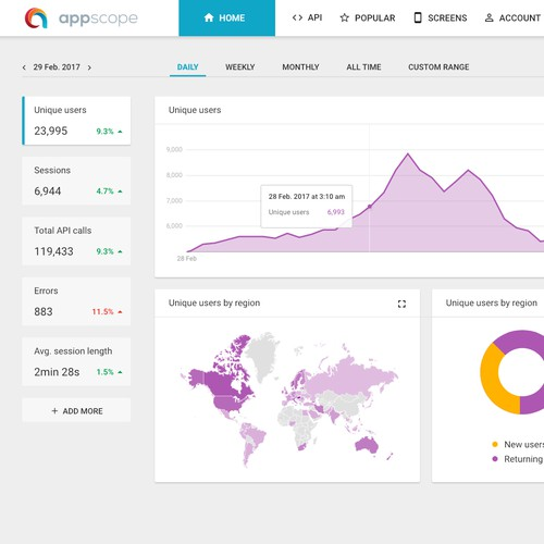 Dashboard for analytic web application