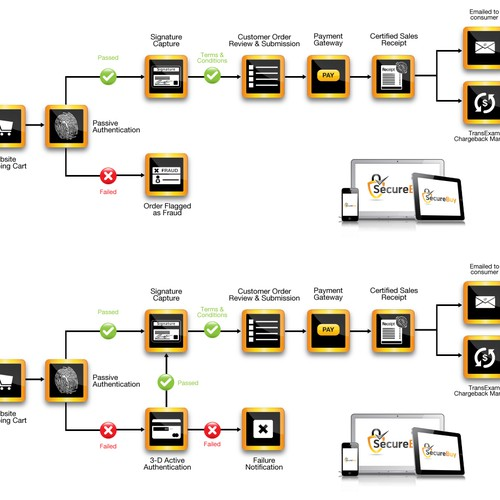 SecureBuy Flow Chart Graphic