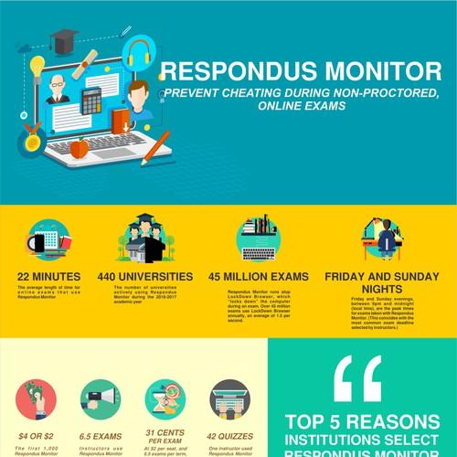 Respondus infographic