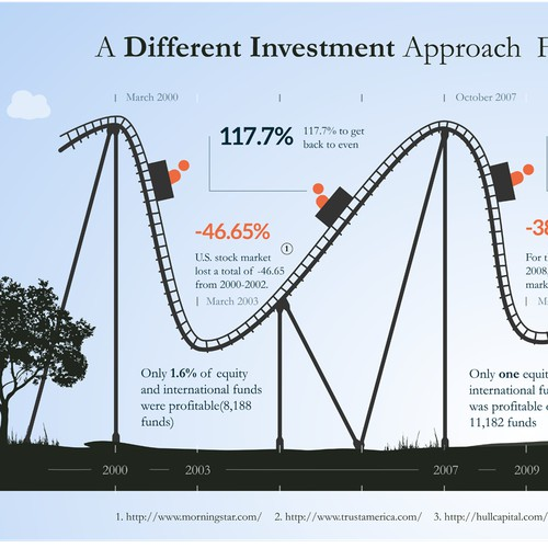 Creative Infographic for Investment firm