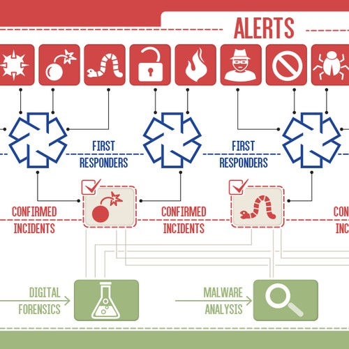 Visualize Cyber Incident Response