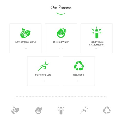 Icon set for bottled water process.