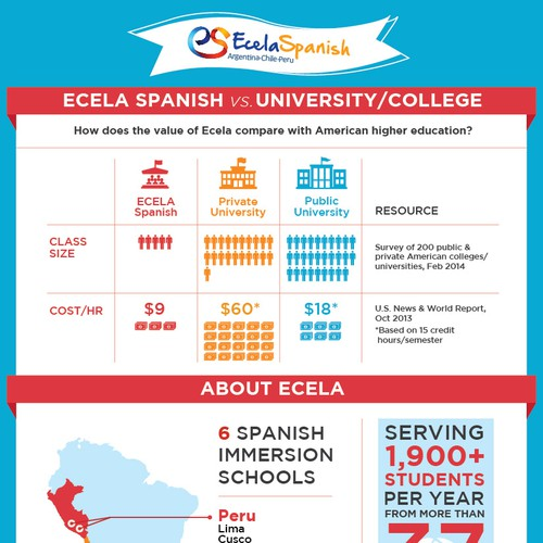 ECELA Infographics
