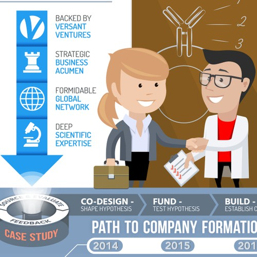 Dynamic and informative infographic describing biotechnology accelerator