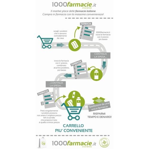 Creare un infografica per il market place 1000farmacie