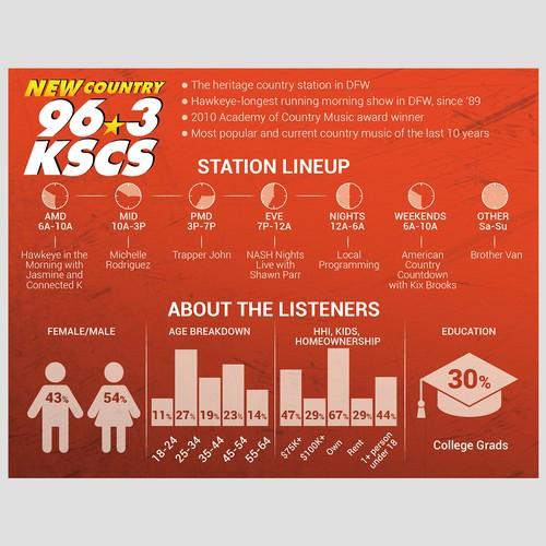 Infographic to radiostation