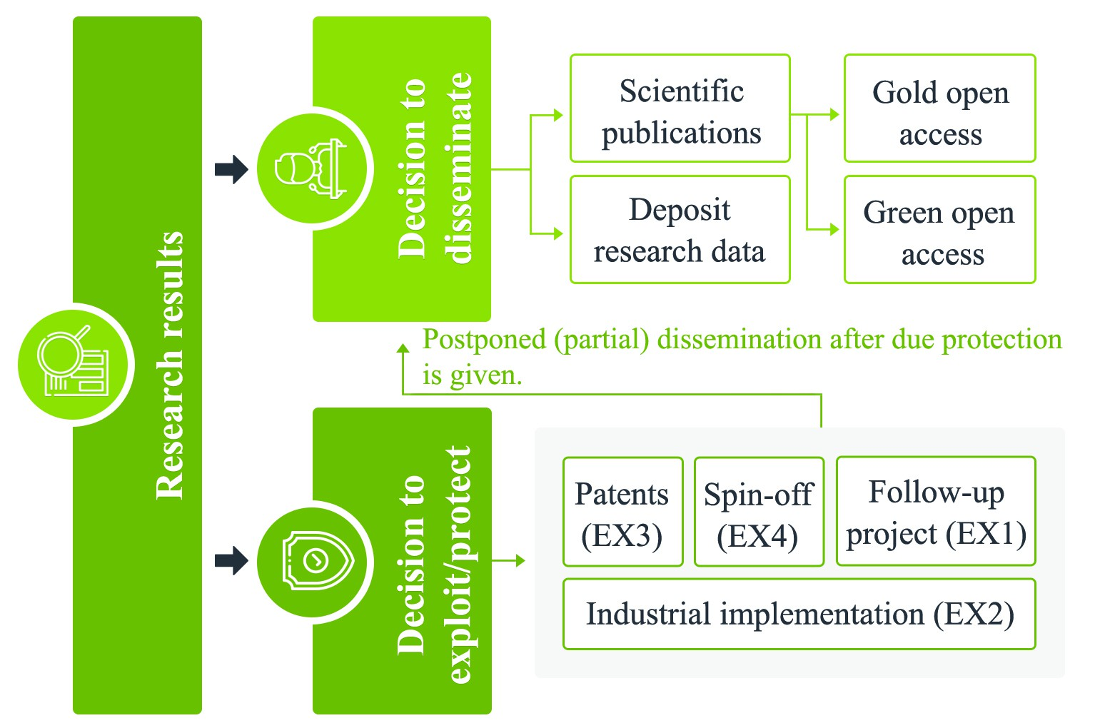 Redesigning and improving six infographics for European scientific proposal