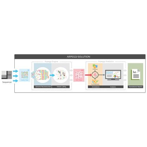 Innovative Illustration for Genomic Solution