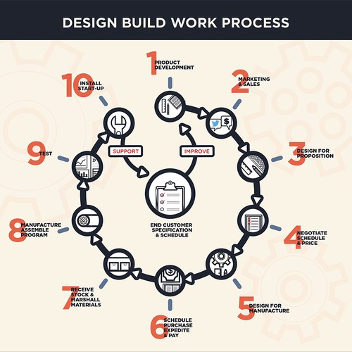 Engineered Supply Chain Infographic