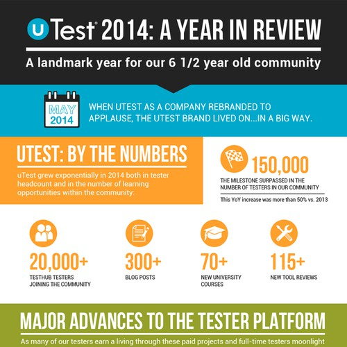 uTest 2014 in Review - Infographic
