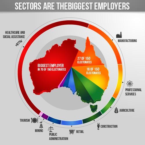 Where are the jobs in Australia? graphic