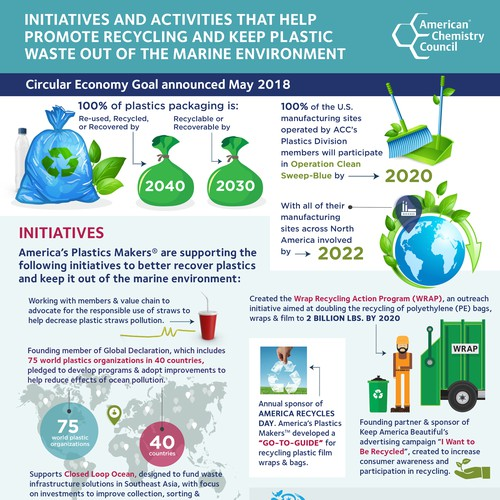 ACC-Initiatives and Activities