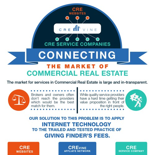 CRE infographic