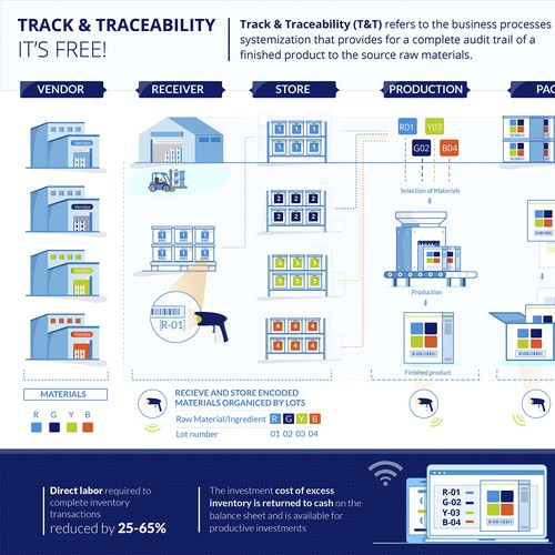 Track and Traceability