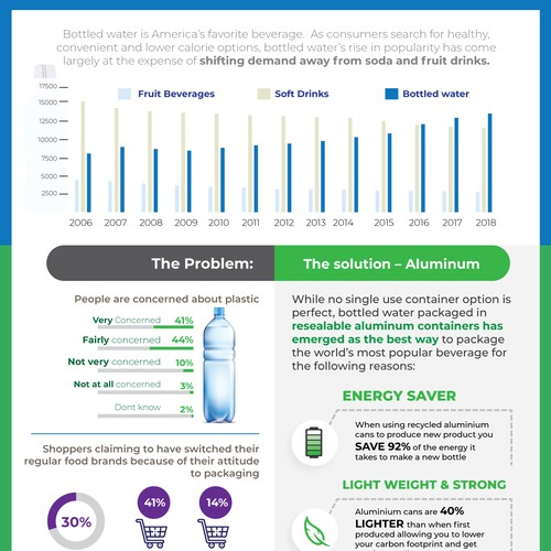 Why Aluminum? Info-graphic and Informative Flyer .