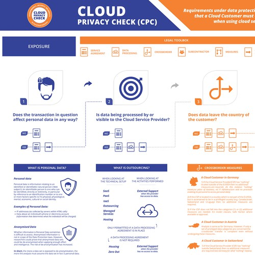 EuroCloud Infographic