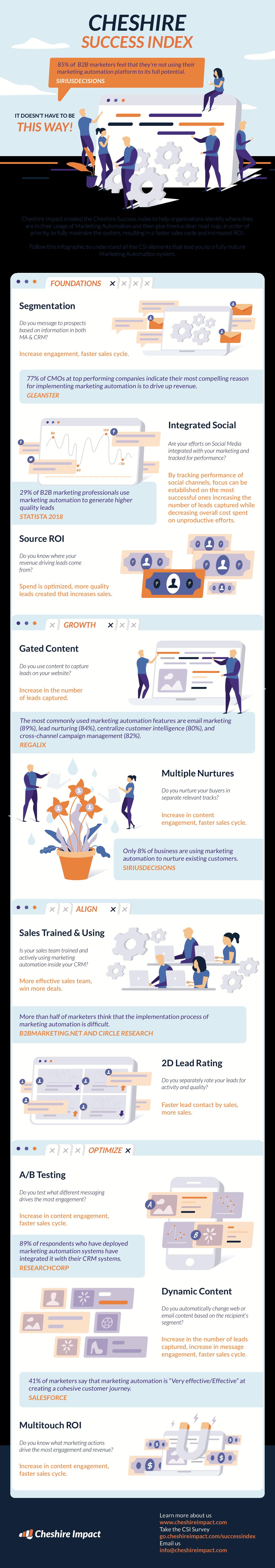 Company Infographic