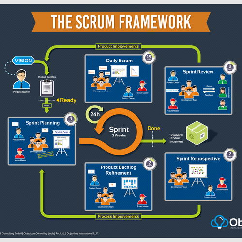 Poster of Scrum