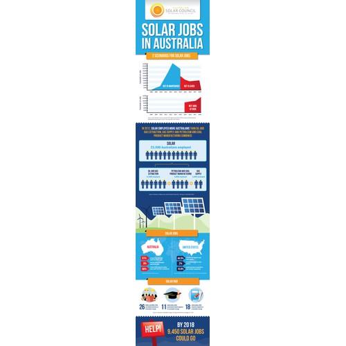 Create a winning info graphic for Australian Solar Council