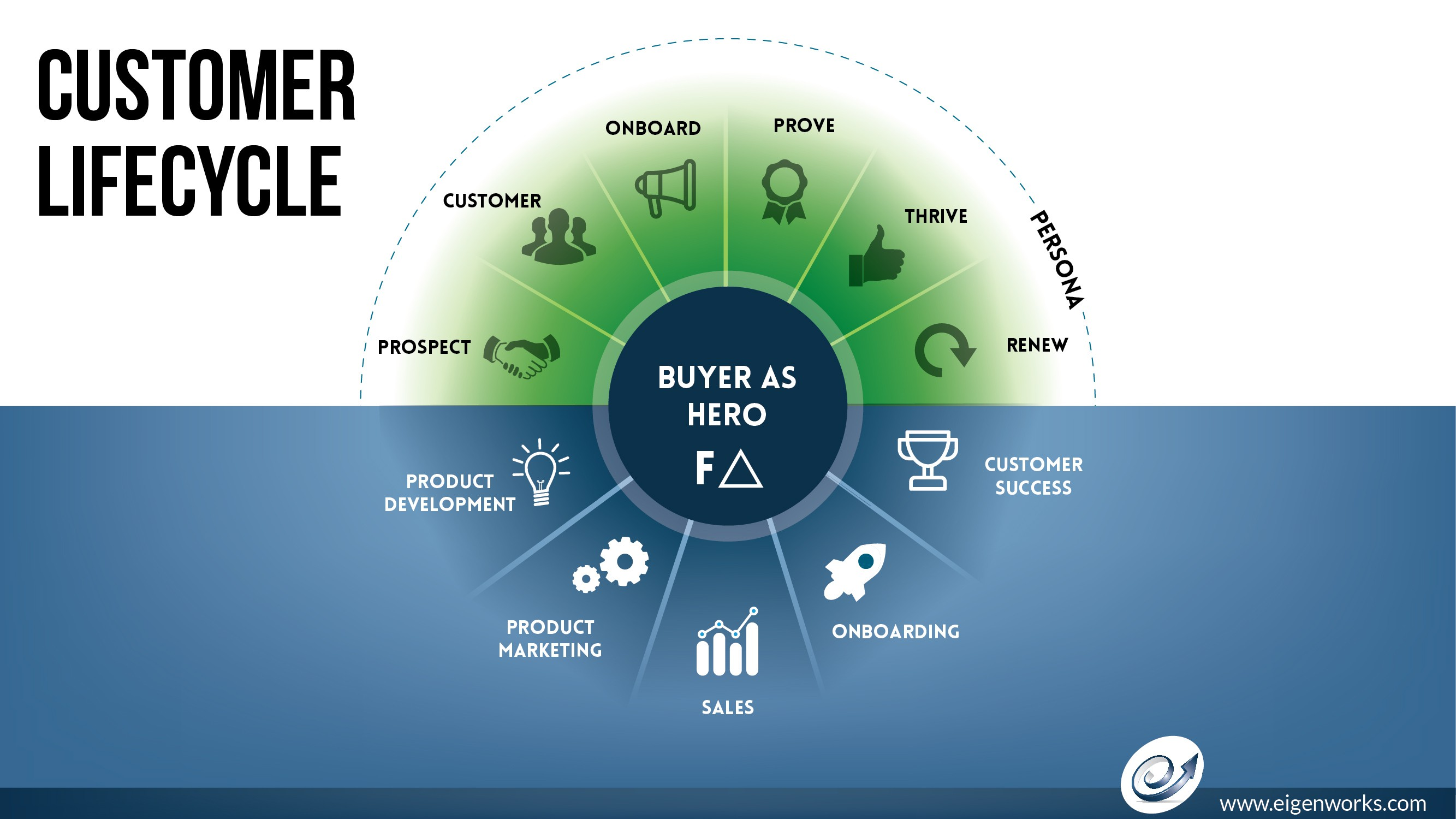 Customer Lifecycle Inforgraphic