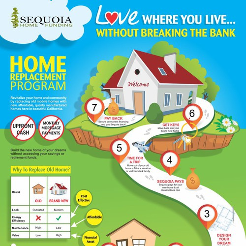Winner-Infographic for Sequoia Home Replacement  Program